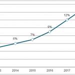 Матрасные тренды в отрасли и матрасные машины